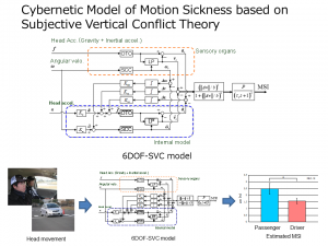 Cybernetic model of motion sickness